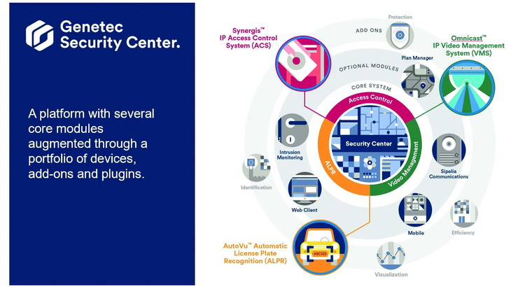 Genetec กุญแจแห่งความสำเร็จของการออกแบบระบบรักษาความปลอดภัย